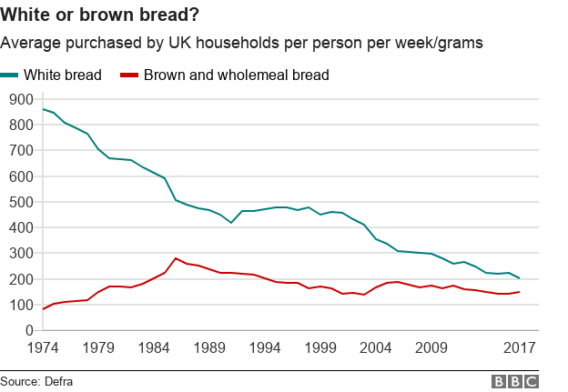 Chart showing purchases of white and brown bread since 1974