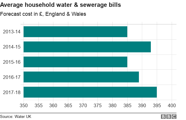 Bills Schedule 2020.Water Bills Set To Fall By Up To 25 From 2020 Bbc News