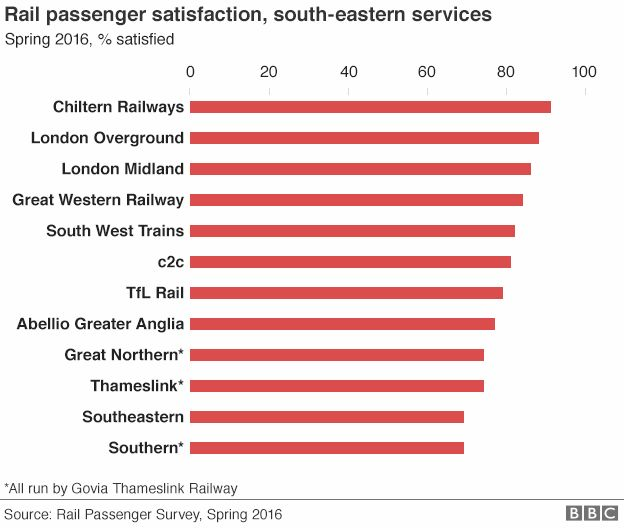 Chart showing passenger satisfaction levels on train services in south-east England
