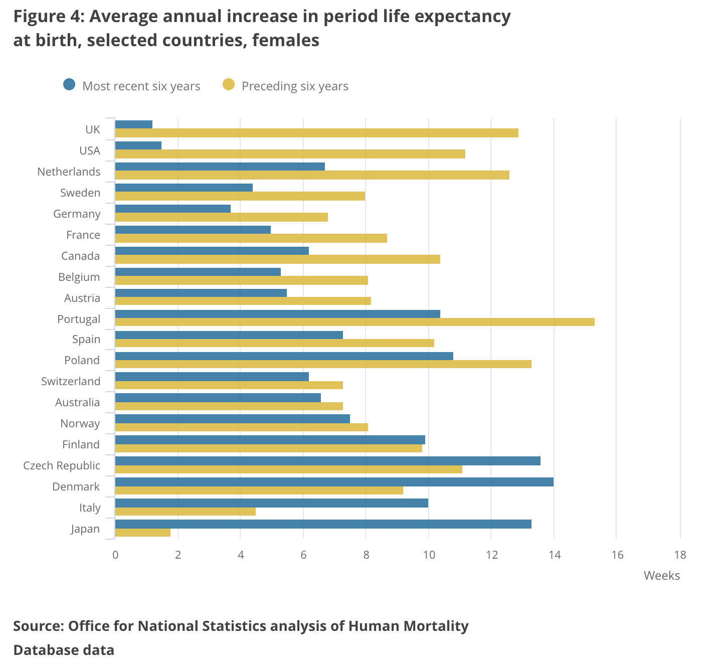 Chart showing life expectancy increases for women