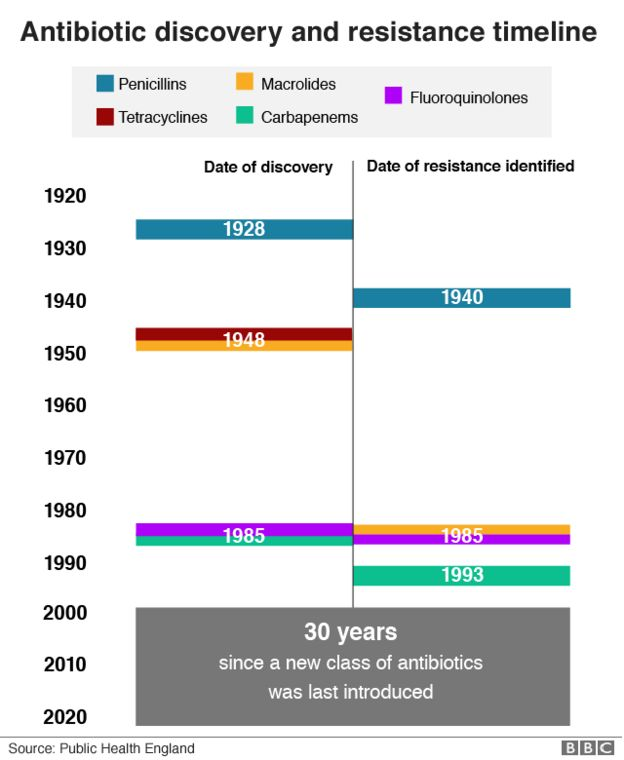 Timeline of antibiotic discoveries