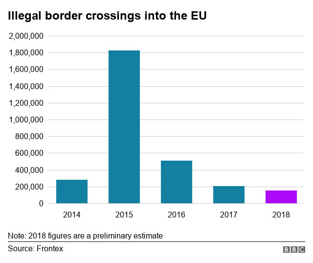 Migrant crisis: Illegal entries to EU at lowest level in