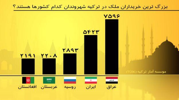 عراقی ها و ایرانی در سال ۲۰۱۹ از خریداران خارجی عمده املاک در ترکیه بودند