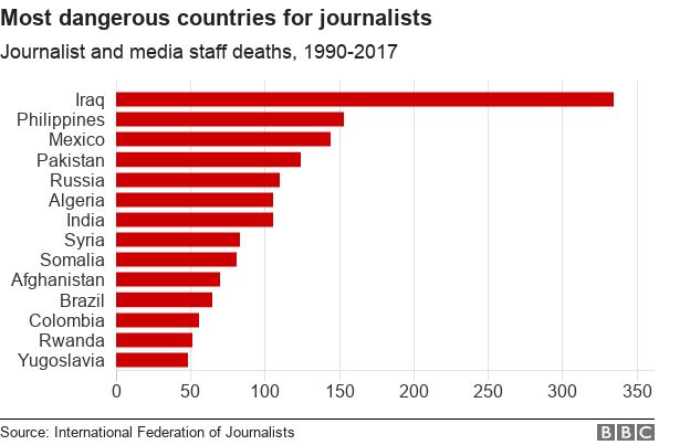 A table showing the most dangerous countries for journalists based on the number of deaths between 1990 and 2017. Iraq is the worst with over 300 deaths, followed by the Philippines and Mexico.