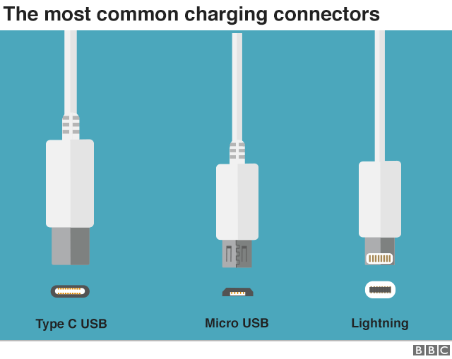 Graphic showing the most common charging connectors - type C USB, Micro USB and Lightning