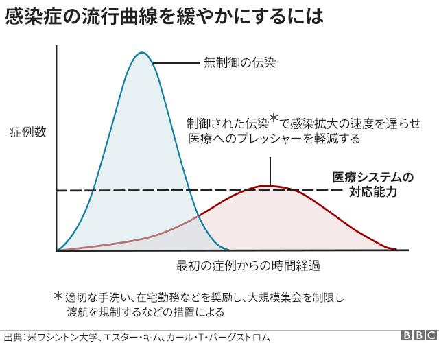 epidemic curve
