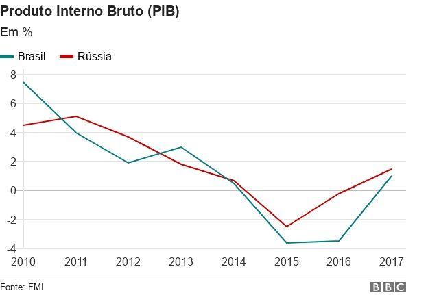 Comparação entre os PIBs de Brasil e Rússia