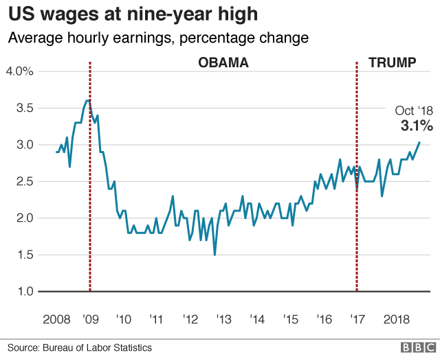 US wage growth 2008- present