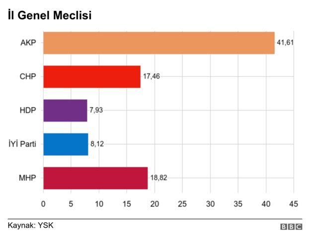 il genel meclisi grafik