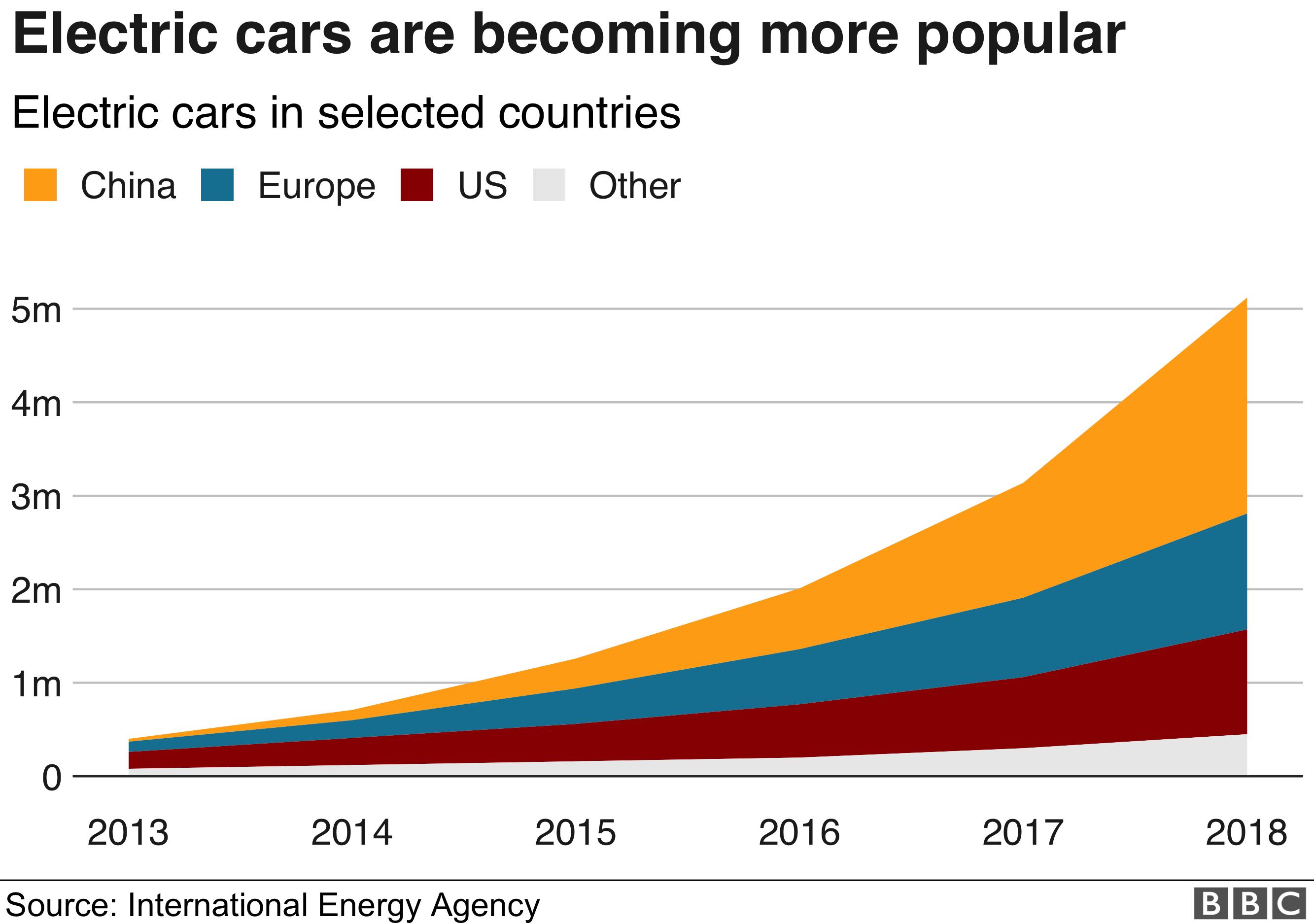 Electric car growth - 976
