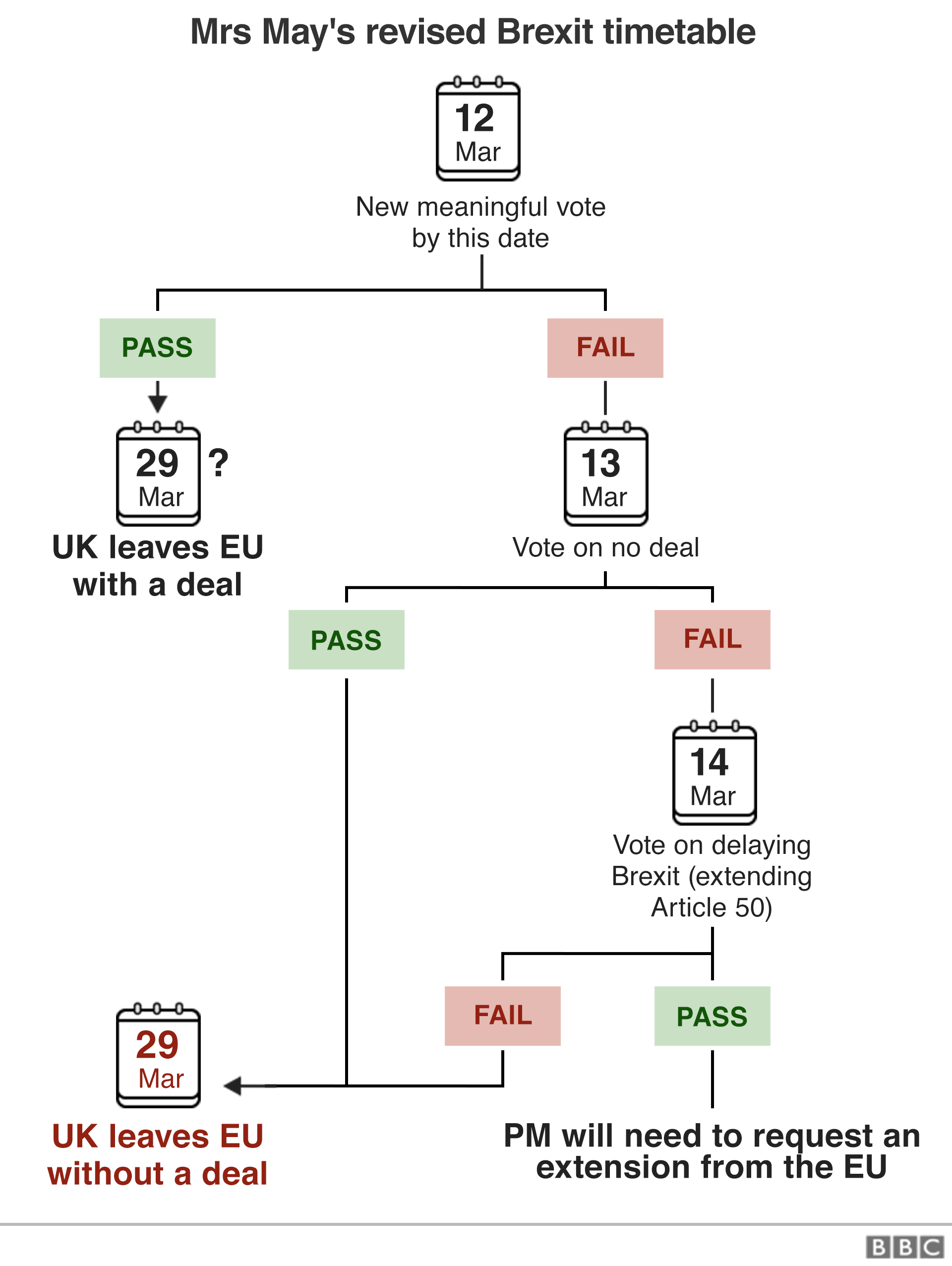 [Зображення: _105807069_brexit_flowchart_what_now_26f...640-nc.png]