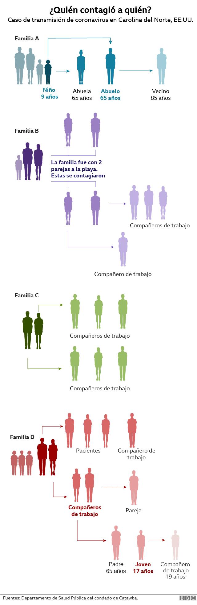 Visualización de quién contagió a quién de covid-19.