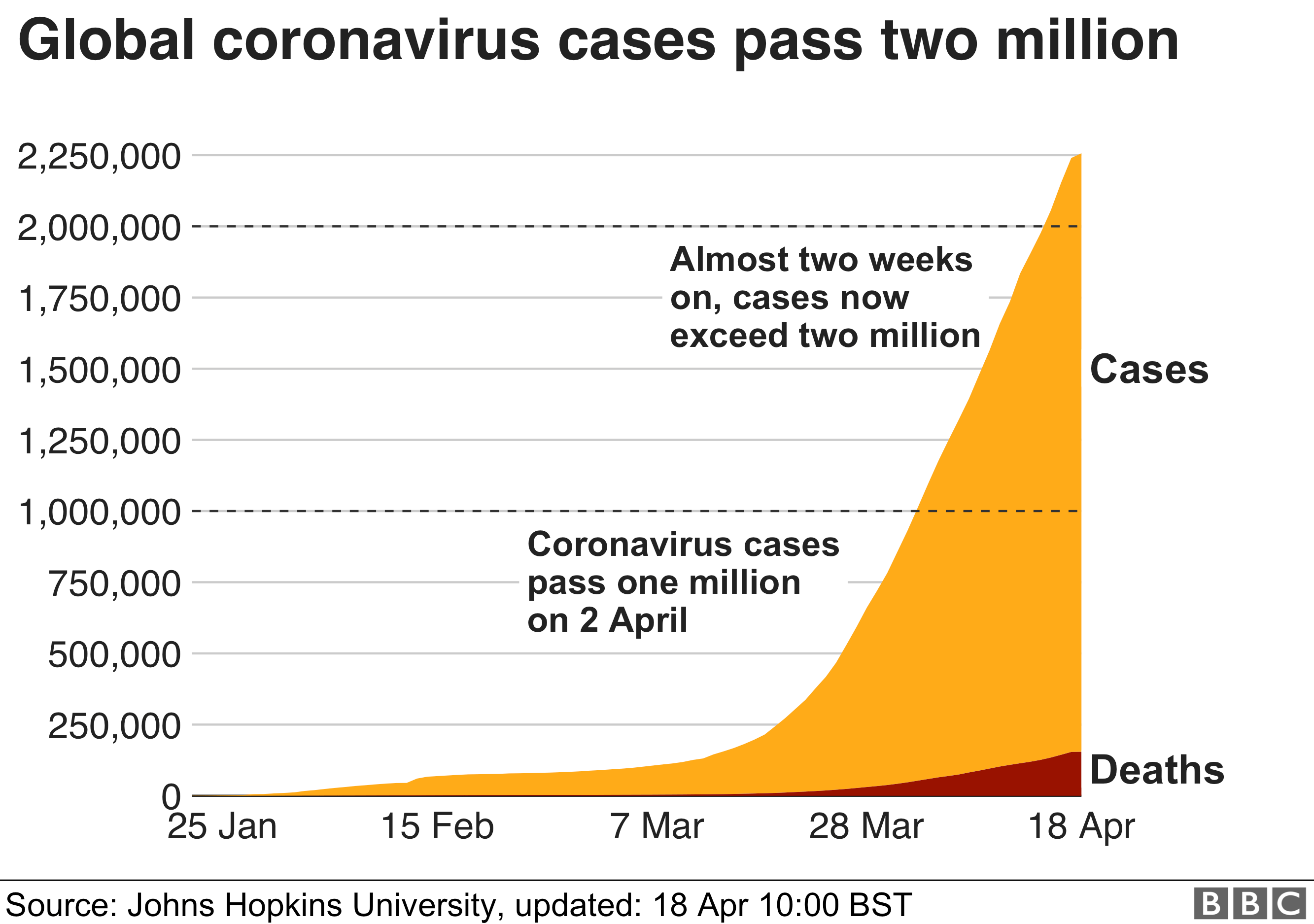 Graph showing the number of coronavirus cases worldwide