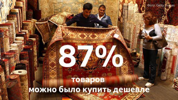 87% товаров можно было купить дешевле