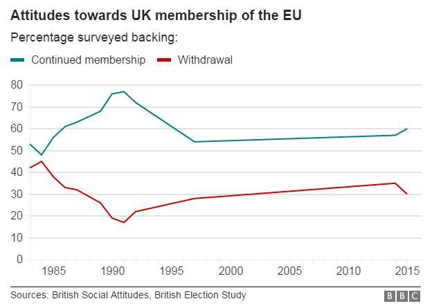 EU referendum: Who will vote to remain? - BBC News