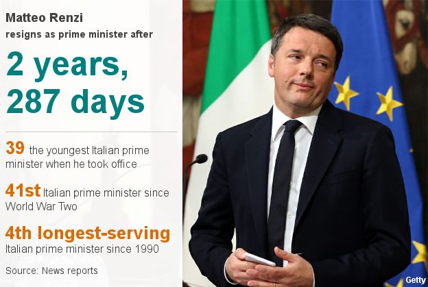 Matteo Renzi facts