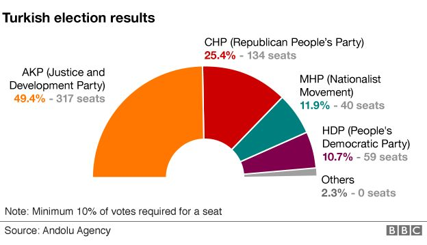 Turkey election results pie chart