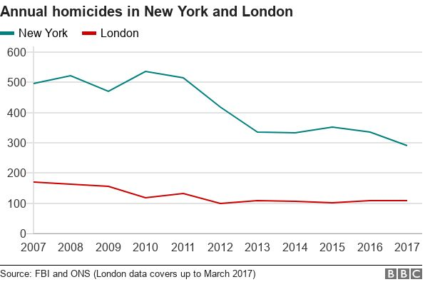 Line graph showing murder rates in New York and London over the past ten years