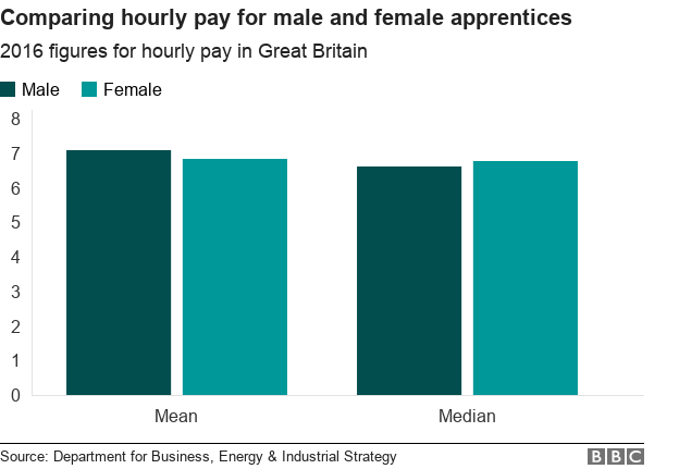 Chart comparing mean and median hourly pay for male and female apprentices
