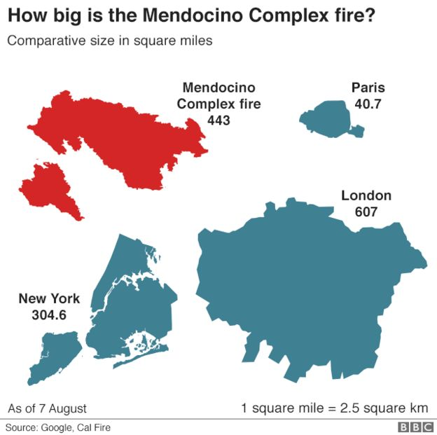 Map showing the size of the Mendocino Complex fire compared to various world cities; it is bigger than Paris and New York