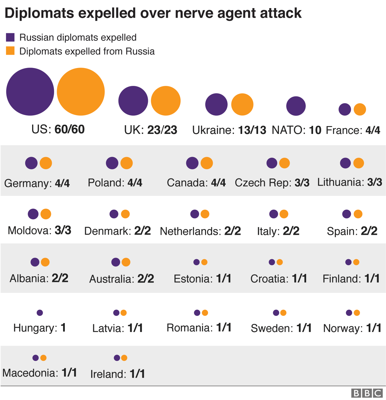 Graphic showing diplomats expelled over nerve agent attack
