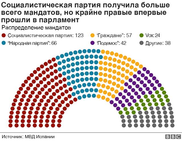 Распределение мест между партиями в новом составе нижней палаты парламента Испании