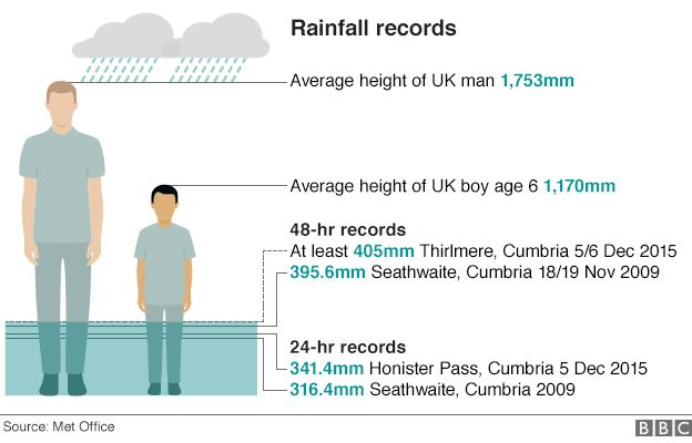 Graphic showing rainfall records in 2015 Cumbrian floods