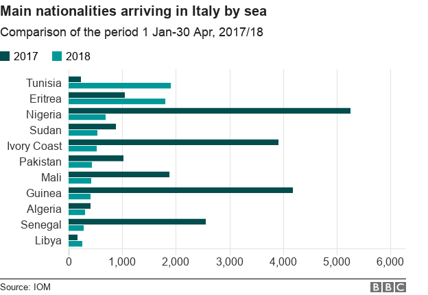 Chart showing the country of origin for migrants arriving in Italy in a period in 2017 compared to 2018