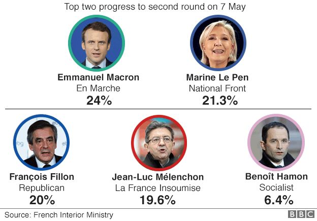 Top five French election candidates vote share