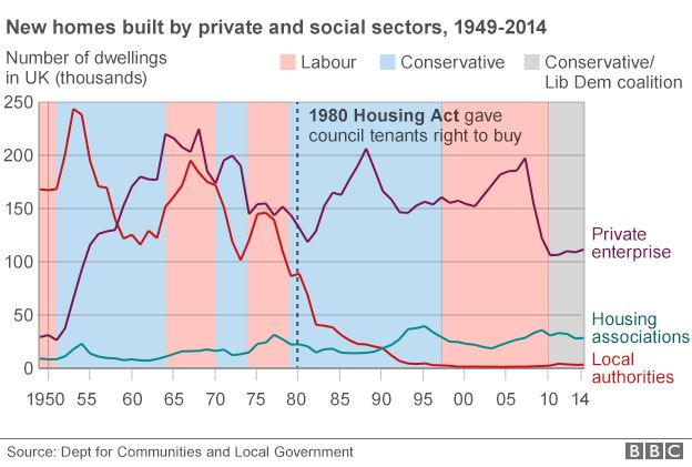 Chart: public v private house-building