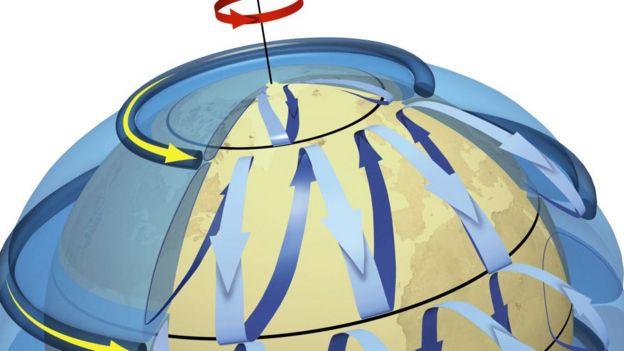La fuerza de Coriolis es la responsable del movimiento de los huracanes en contra de las manecillas del reloj en el hemisferio norte y a favor en el sur.