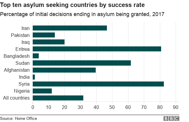 Chart showing percentage of successful asylum seekers by nationality