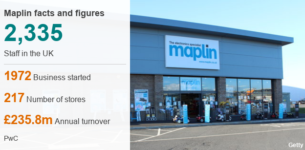 Maplin facts and figures