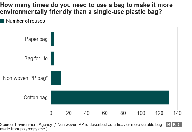 Bar chart: How many times do you need to use a bag to make it more environmentally friendly than a single-use plastic bag?