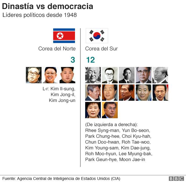 Gráfico: comparación de líderes de Corea del Norte y del Sur desde 1948.