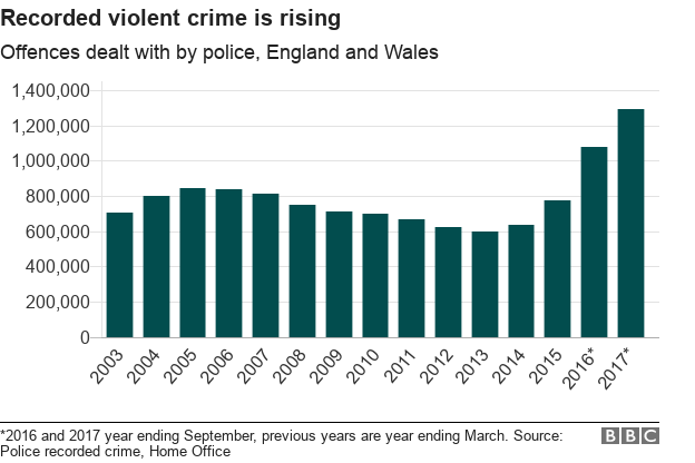 c737791d359 Presentational grey line Chart showing violent crime is on the rise ...