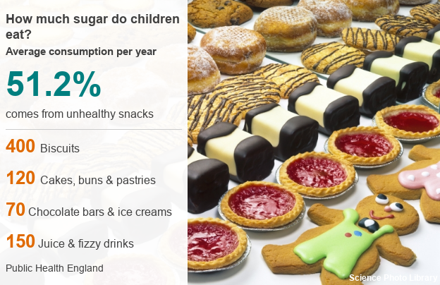 Average Childhood Sugar Consumption Figures