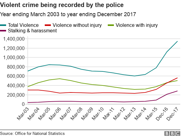 Line chart showing rising violent crime