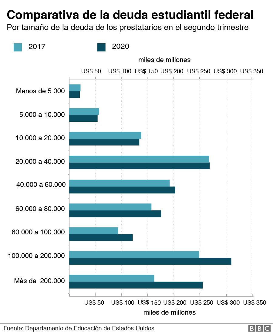 gráfico deuda estudiantil.