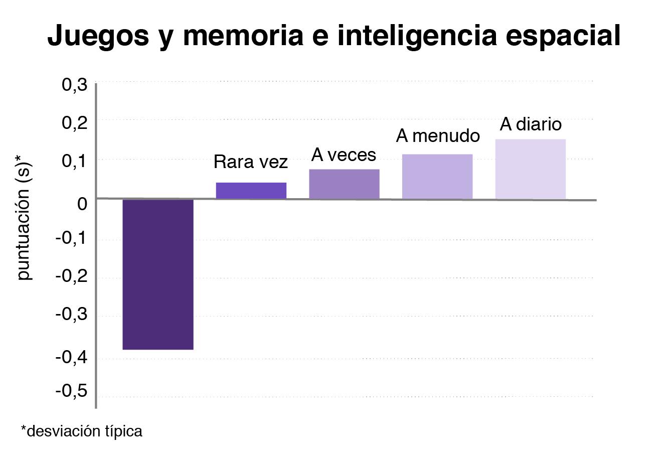 Gráfico que muestra cómo entre más juegas por computador, mejor memoria e inteligencia espacial tienes