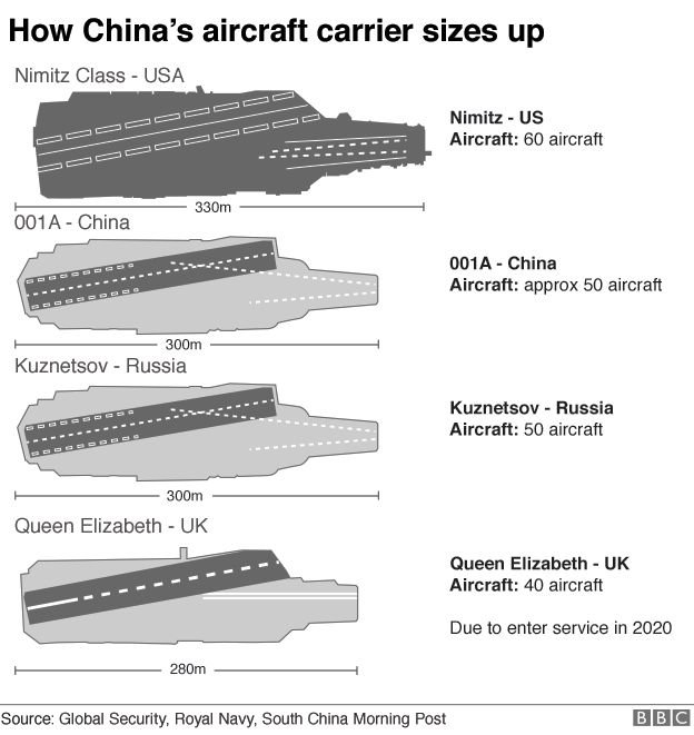 Graphic showing how China's aircraft carrier compares to US, Russian and UK aircraft carriers