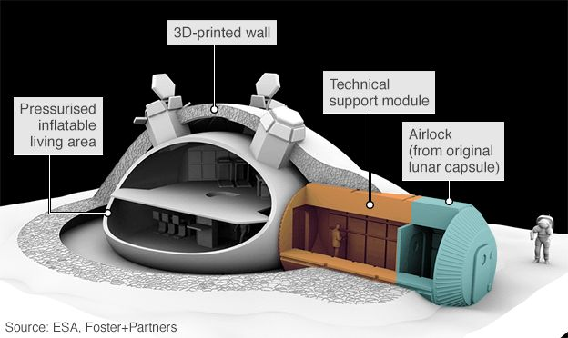 The European Space Agency's vision for a Moon base.