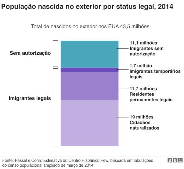 Gráfico da população nascida no exterior por status legal