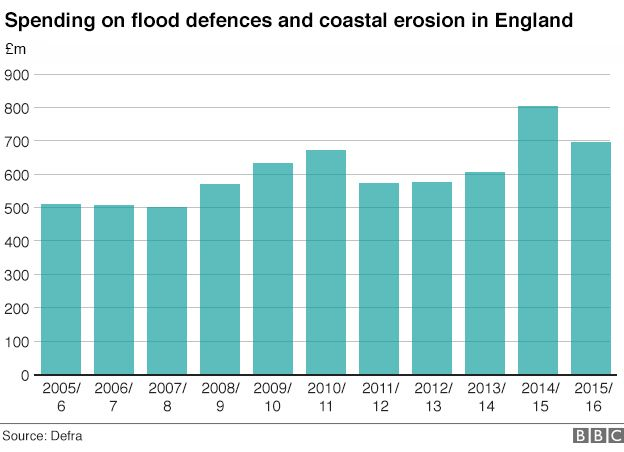 Graphic showing flood defence spending and coastal erosion in England