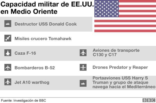 Capacidad militar de EE.UU.