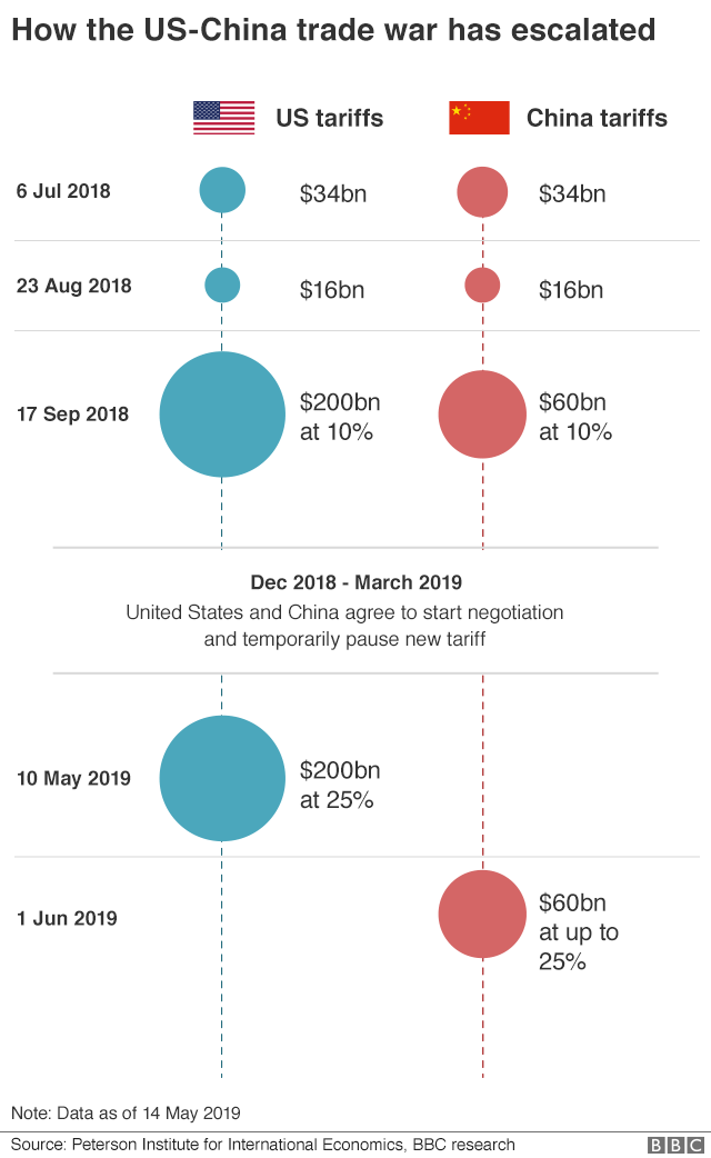 US China trade war timeline