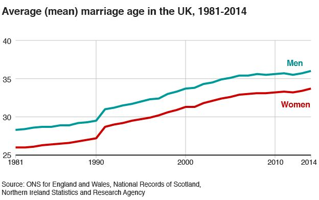Average (mean) marriage age in the UK, 1981-2014 - graph