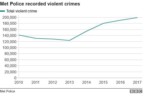 Data pic on violent crime