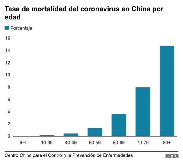 Gráfico mortalidad coronavirus