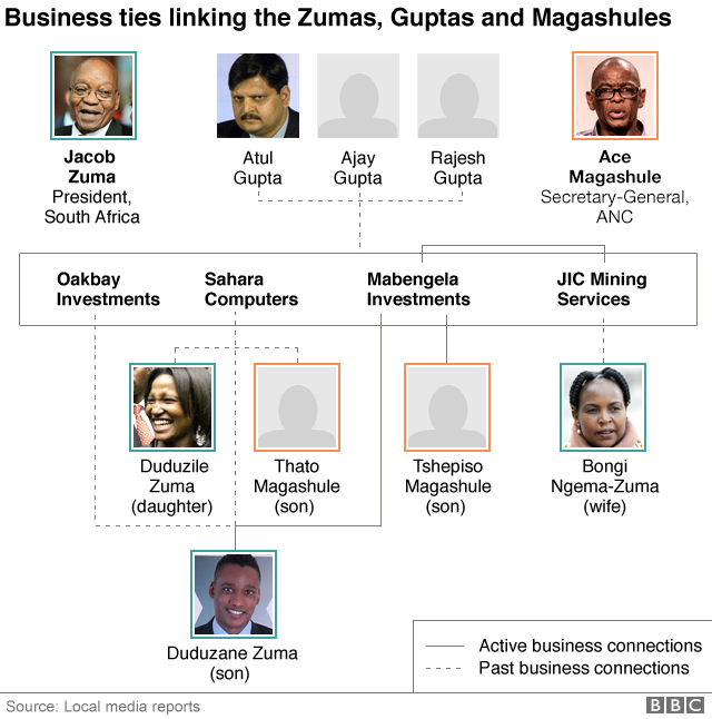 Graphic showing links between Zuma, Magashule and Gupta families